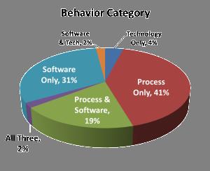 Process Study Categories 2p