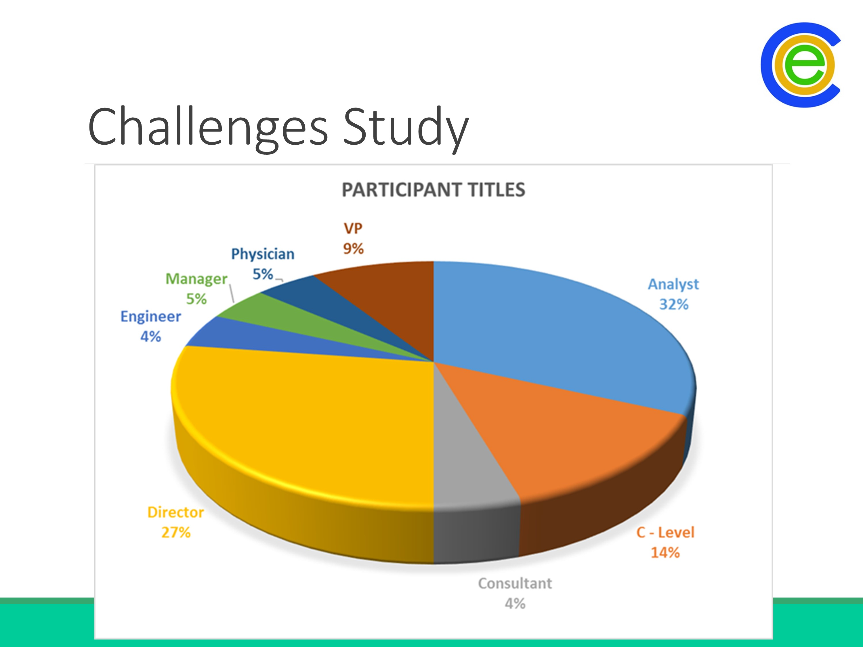 Challenges to Implementing Healthcare Analytics - 2015 Study
