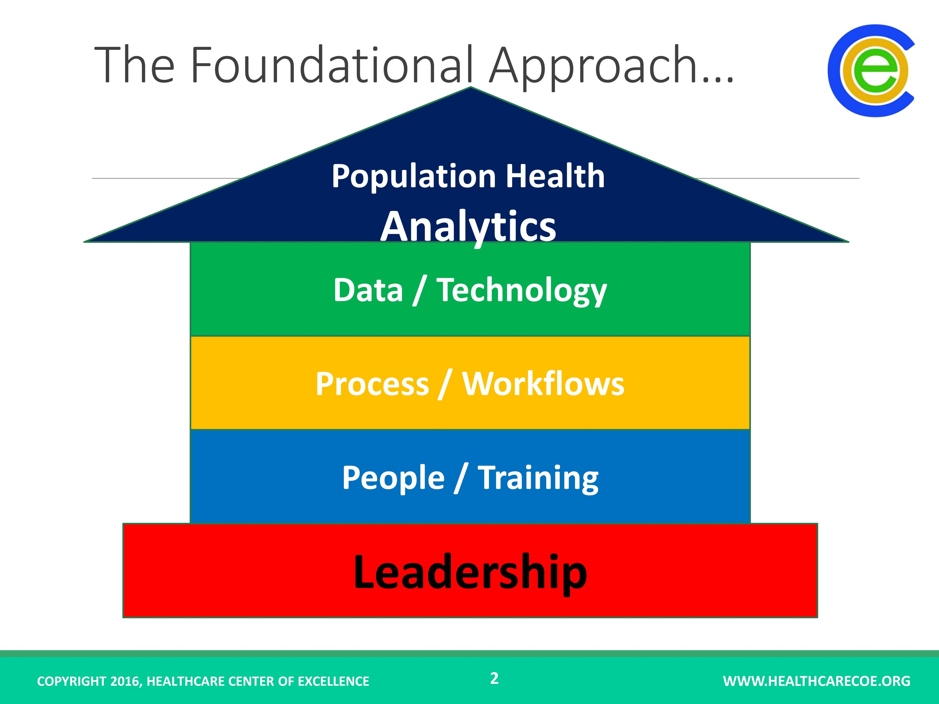 Foundational Approach Model - Animated PPT